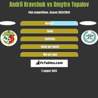 Andrii Kravchuk vs Dmytro Topalov h2h player stats
