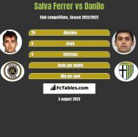Salva Ferrer vs Danilo h2h player stats