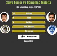 Salva Ferrer vs Domenico Maietta h2h player stats