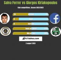 Salva Ferrer vs Giorgos Kiriakopoulos h2h player stats
