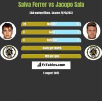 Salva Ferrer vs Jacopo Sala h2h player stats