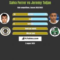 Salva Ferrer vs Jeremy Toljan h2h player stats