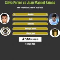 Salva Ferrer vs Juan Manuel Ramos h2h player stats