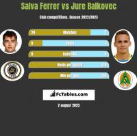 Salva Ferrer vs Jure Balkovec h2h player stats