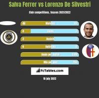 Salva Ferrer vs Lorenzo De Silvestri h2h player stats