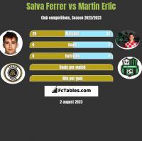 Salva Ferrer vs Martin Erlic h2h player stats