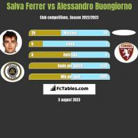 Salva Ferrer vs Alessandro Buongiorno h2h player stats