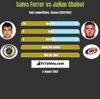 Salva Ferrer vs Julian Chabot h2h player stats