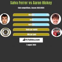 Salva Ferrer vs Aaron Hickey h2h player stats