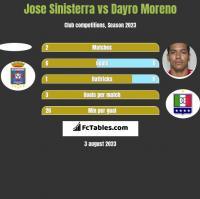 Jose Sinisterra vs Dayro Moreno h2h player stats