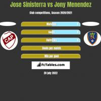 Jose Sinisterra vs Jony Menendez h2h player stats