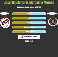 Jose Sinisterra vs Marcelino Moreno h2h player stats