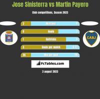 Jose Sinisterra vs Martin Payero h2h player stats