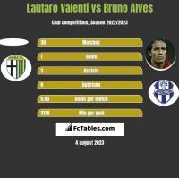 Lautaro Valenti vs Bruno Alves h2h player stats