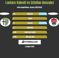 Lautaro Valenti vs Cristian Gonzalez h2h player stats