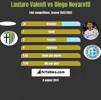 Lautaro Valenti vs Diego Novaretti h2h player stats