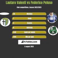 Lautaro Valenti vs Federico Peluso h2h player stats
