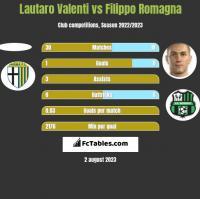 Lautaro Valenti vs Filippo Romagna h2h player stats
