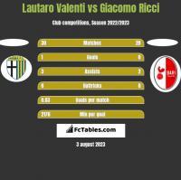 Lautaro Valenti vs Giacomo Ricci h2h player stats