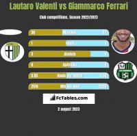 Lautaro Valenti vs Giammarco Ferrari h2h player stats