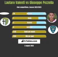 Lautaro Valenti vs Giuseppe Pezzella h2h player stats
