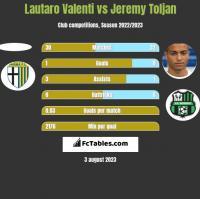 Lautaro Valenti vs Jeremy Toljan h2h player stats