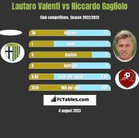 Lautaro Valenti vs Riccardo Gagliolo h2h player stats