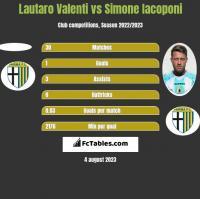 Lautaro Valenti vs Simone Iacoponi h2h player stats