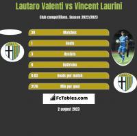 Lautaro Valenti vs Vincent Laurini h2h player stats