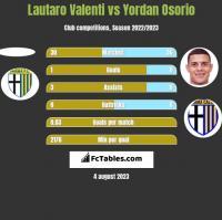 Lautaro Valenti vs Yordan Osorio h2h player stats