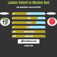 Lautaro Valenti vs Maxime Busi h2h player stats