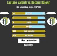 Lautaro Valenti vs Botond Balogh h2h player stats