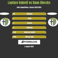 Lautaro Valenti vs Daan Dierckx h2h player stats