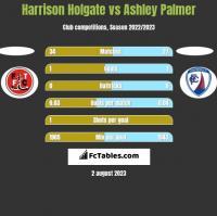 Harrison Holgate vs Ashley Palmer h2h player stats