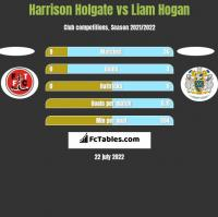 Harrison Holgate vs Liam Hogan h2h player stats