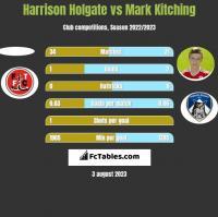 Harrison Holgate vs Mark Kitching h2h player stats