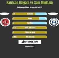 Harrison Holgate vs Sam Miniham h2h player stats