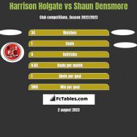 Harrison Holgate vs Shaun Densmore h2h player stats
