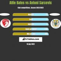 Alfie Bates vs Antoni Sarcevic h2h player stats
