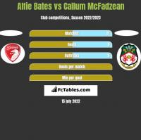 Alfie Bates vs Callum McFadzean h2h player stats