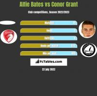 Alfie Bates vs Conor Grant h2h player stats
