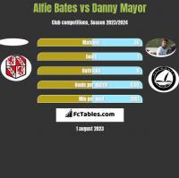 Alfie Bates vs Danny Mayor h2h player stats