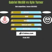 Gabriel McGill vs Kyle Turner h2h player stats
