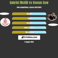 Gabriel McGill vs Osman Sow h2h player stats