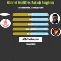Gabriel McGill vs Rakish Bingham h2h player stats