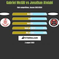 Gabriel McGill vs Jonathan Afolabi h2h player stats