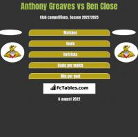 Anthony Greaves vs Ben Close h2h player stats