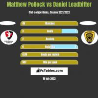 Matthew Pollock vs Daniel Leadbitter h2h player stats