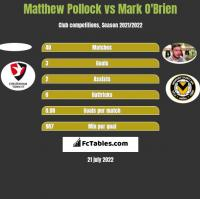 Matthew Pollock vs Mark O'Brien h2h player stats