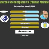 Andreas Soendergaard vs Emiliano Martinez h2h player stats